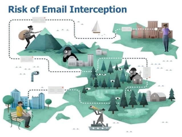 Email risks