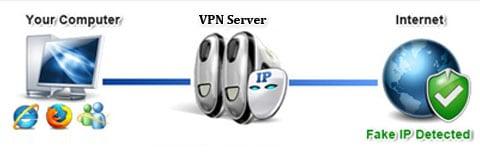 Hidden IP - PureVPN