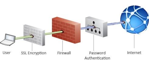 Internet Security Protocols - PureVPN