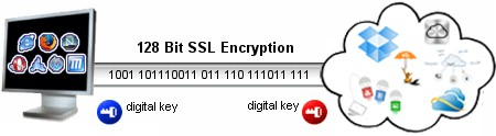 SSL Encryption Internet