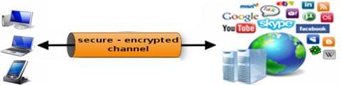 Secure VPN - PureVPN
