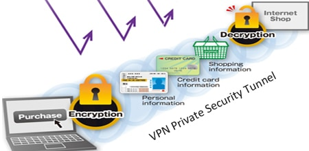 VPN Encryption - PureVPN