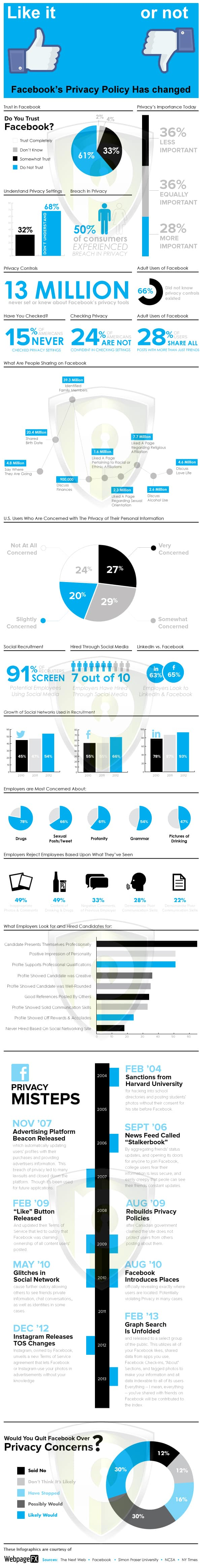 Facebook security and privacy threats - infographics PureVPN