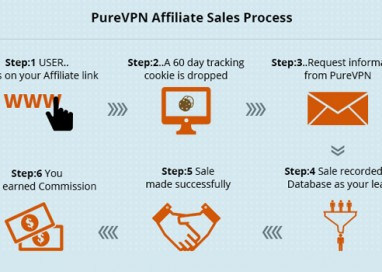 How to Use PureVPN Affiliate Panel