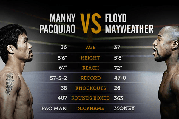 watch floyd mayweather vs manny pacquiao live online