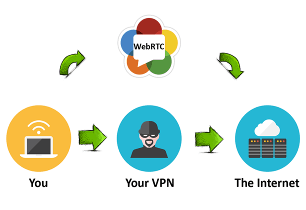 VPN is Leaking Your IP Address