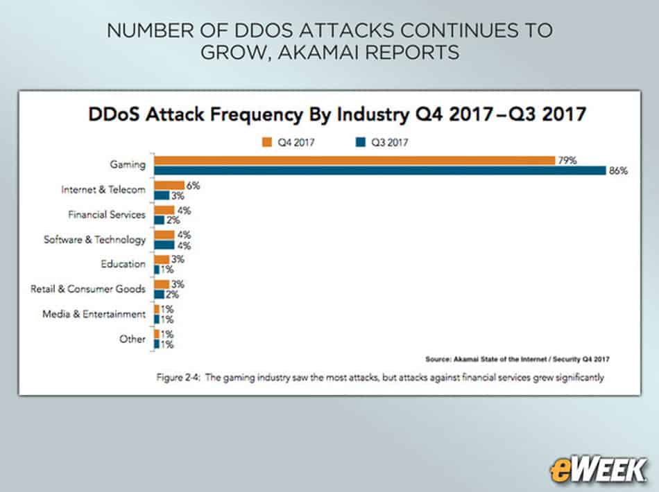 DDoS Attack Protection for Gamers