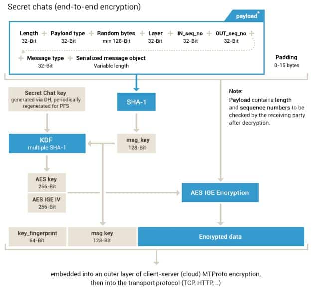 Telegram Encryption