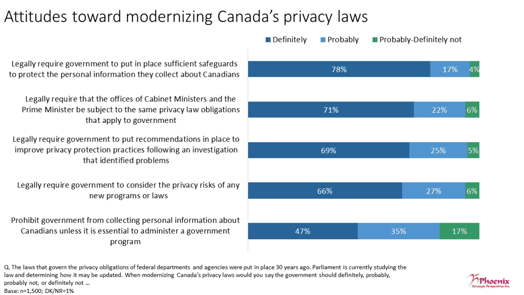 canadian privacy survey