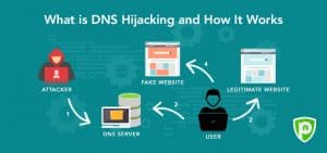 What is DNS hijacking and How It Works?