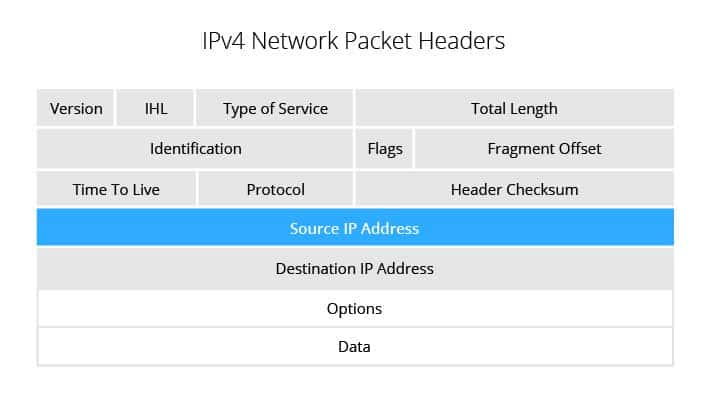 how ip spoofing works - network packets
