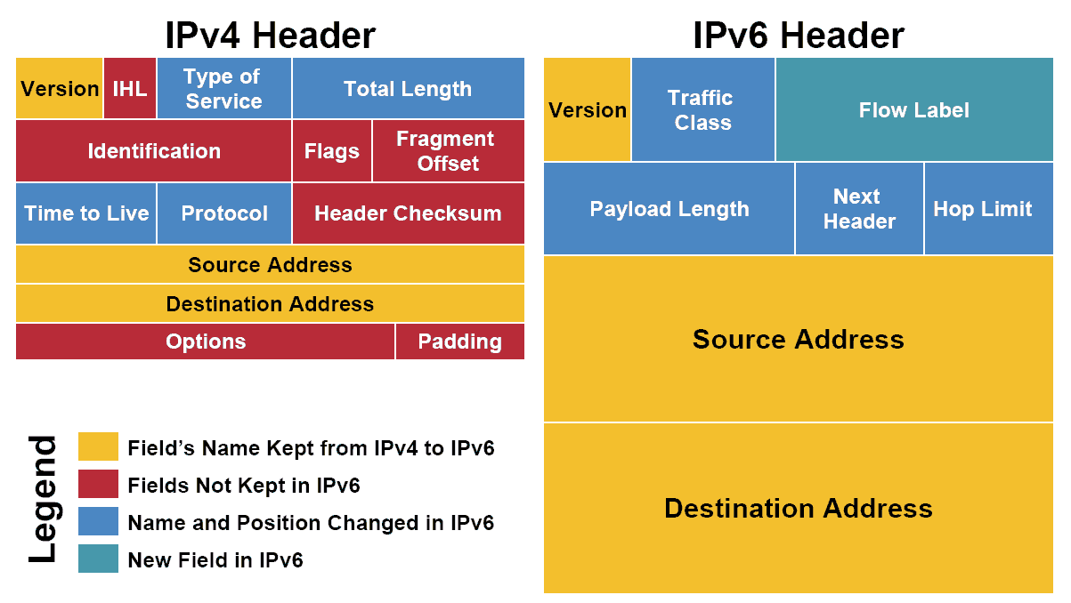 What Is IPv6 address