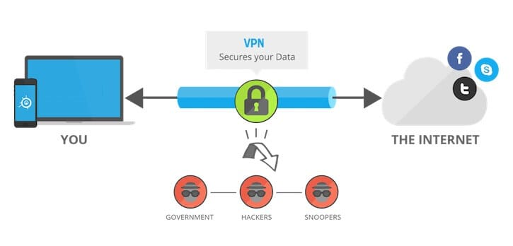How Personal VPN Works