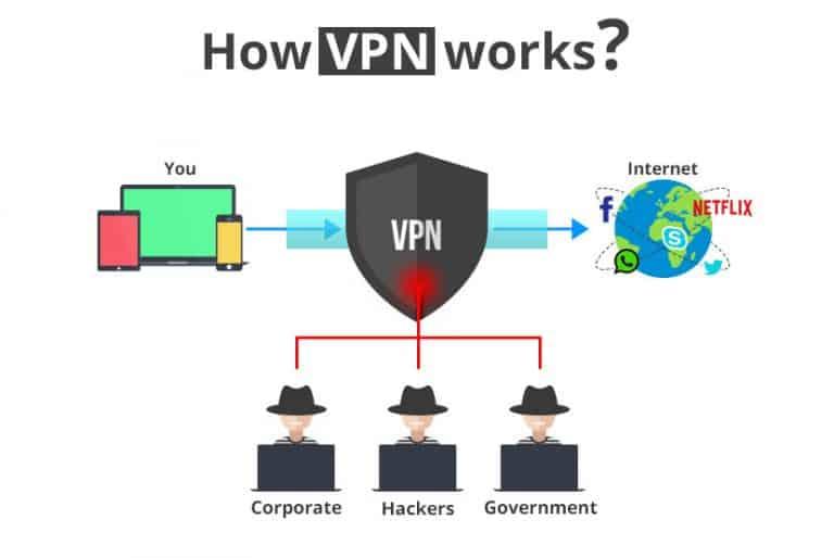 How VPN works?