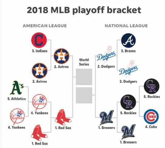 2018 MLB Playoffs