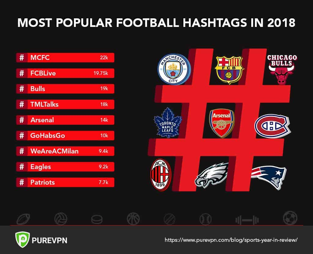 Popular Sports Hashtags 2018