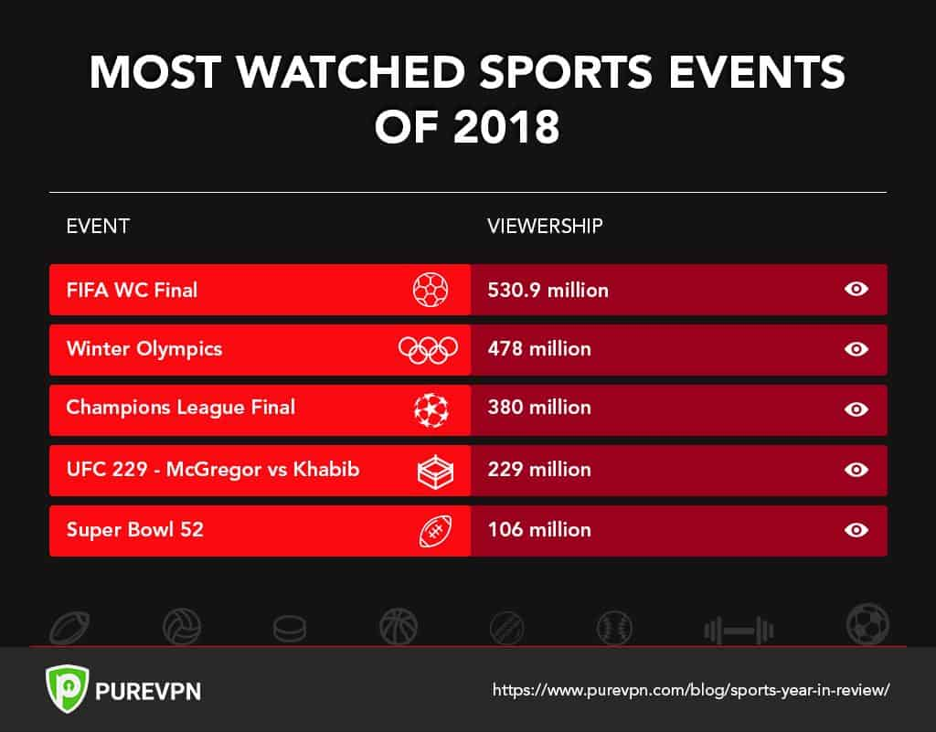 Most Watched Sports Events in 2018