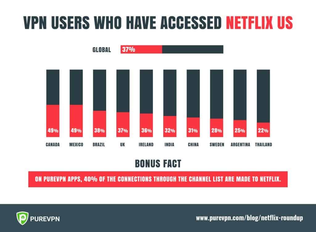 unblock Netflix with a vpn