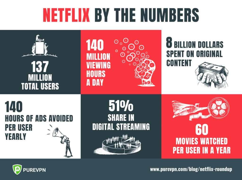 Netflix statistics 2018