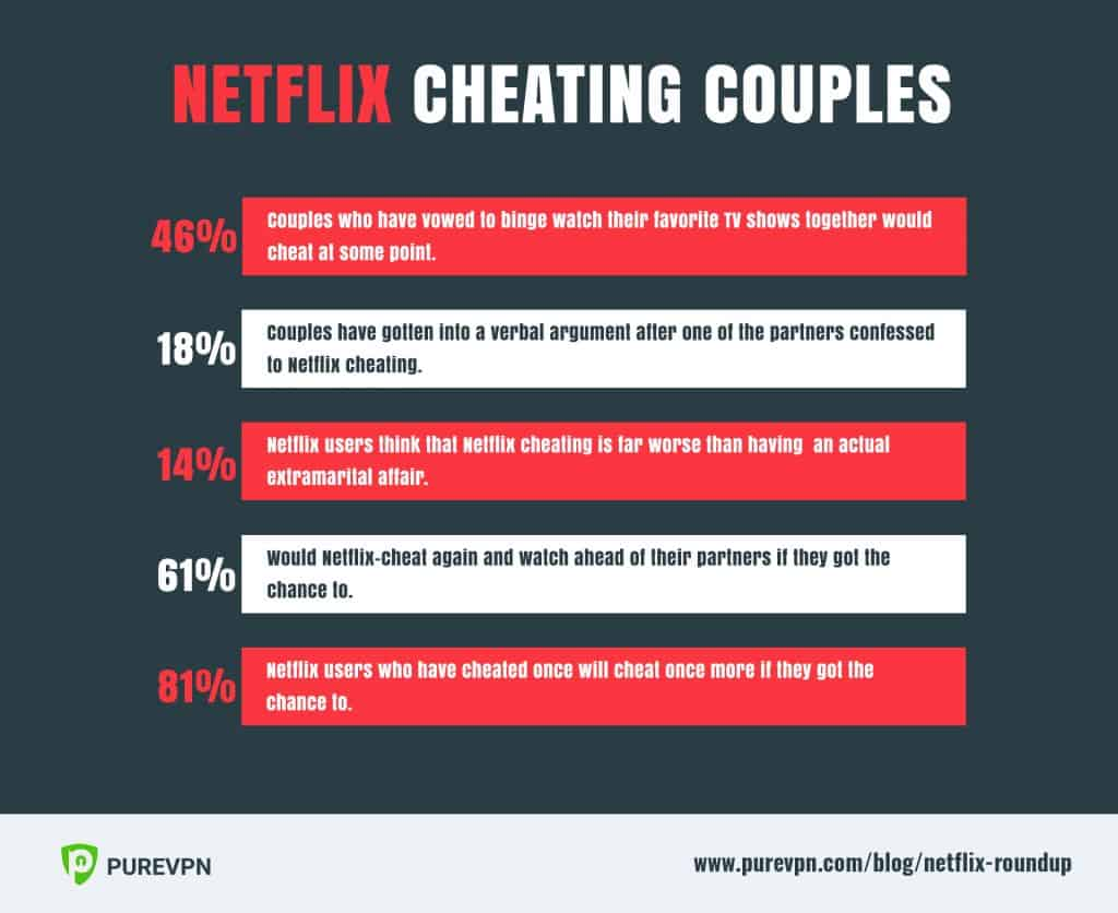 Cheating couple Netflix 2018 facts
