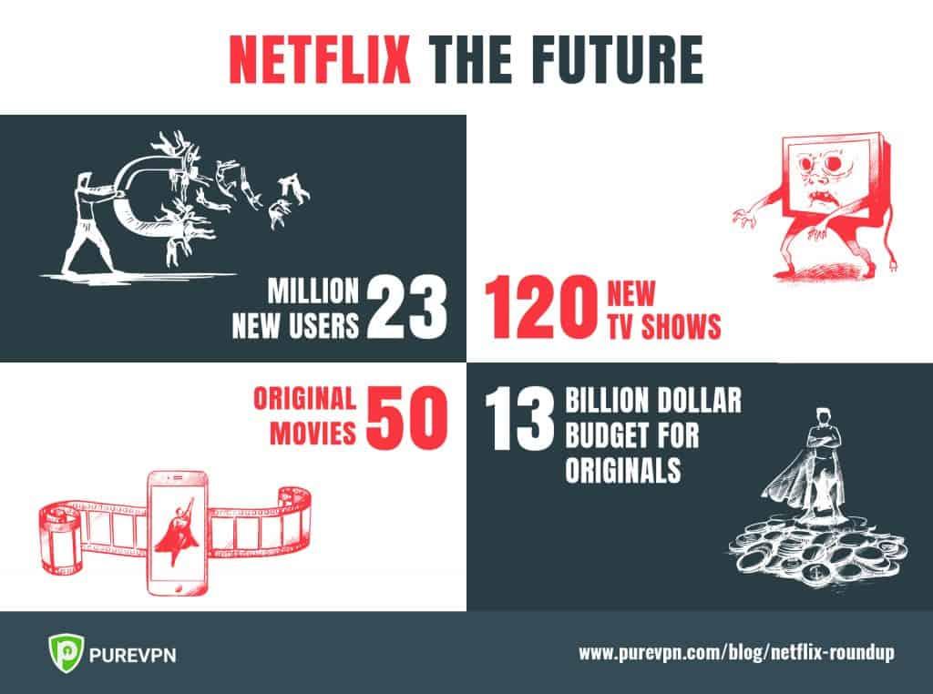 Netflix Future 2019