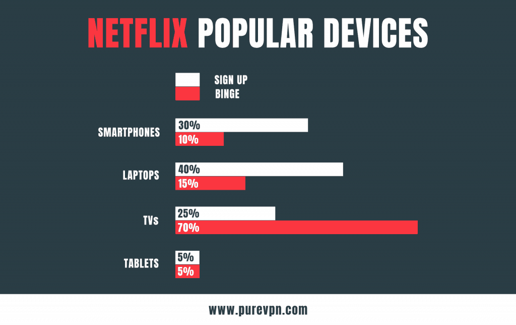 Most Stream devices on which Netflix in 2018