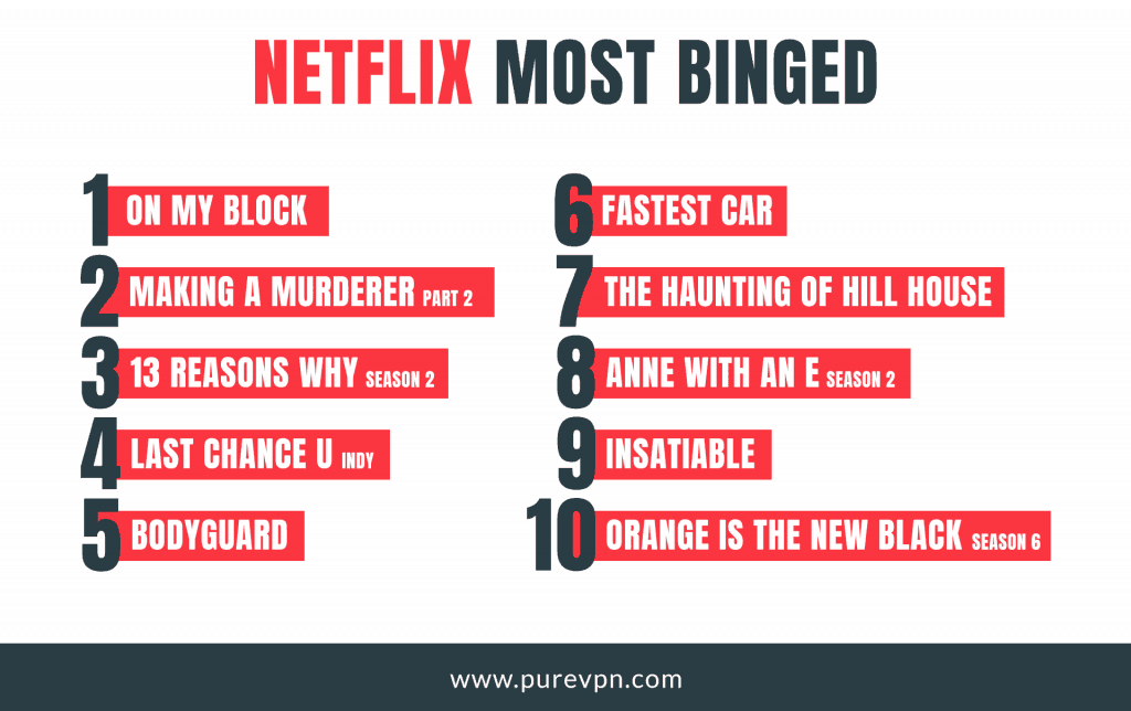 Most binged watch on Netflix in 2018