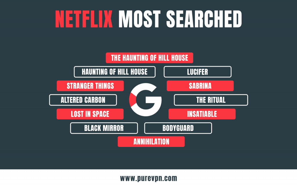 Most searched terms On Netflix in 2018