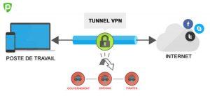 Qu'est-ce qu'un VPN tunnel et comment cela fonctionne-t-il?