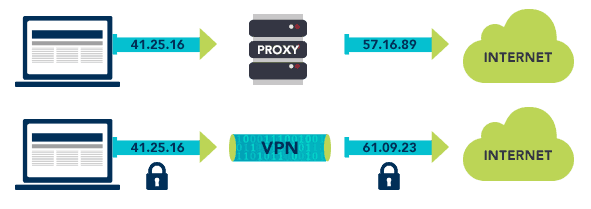 What is the difference between VPN and Proxy?