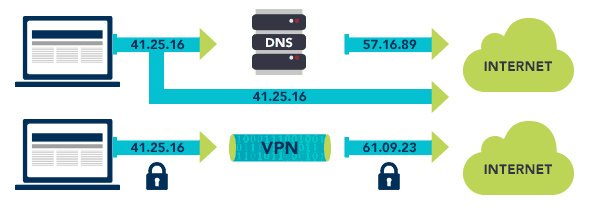 What is the difference between VPN and DNS?