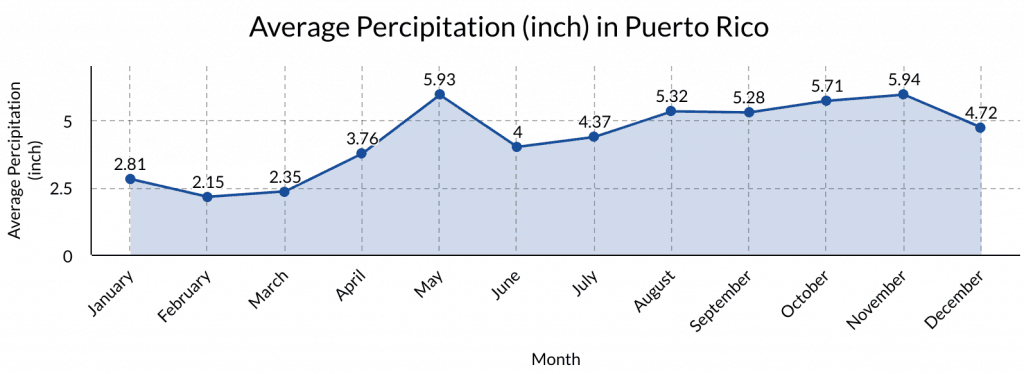 Puerto Rico Average Percipitation