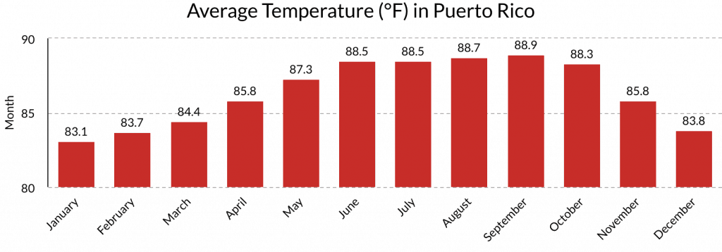 Puerto Rico Average Temperature