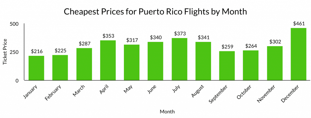 Cheap Flights to Puerto Rico