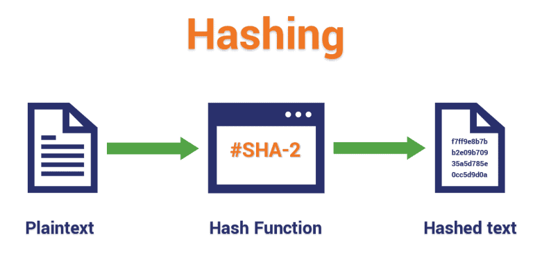a hashing explanation