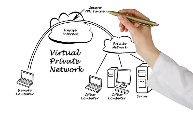 الوصول عن بعد Remote Access VPN