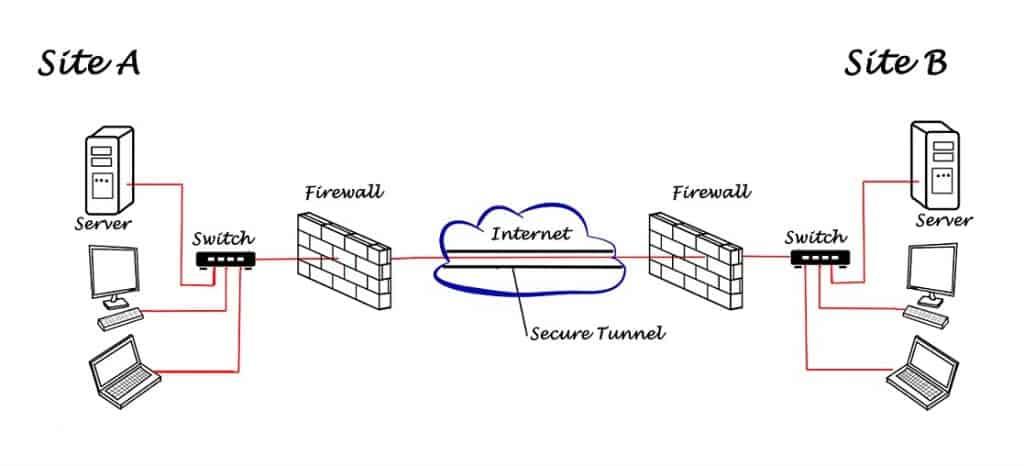 الاتصال من موقع الى موقع Site-to-Site VPN