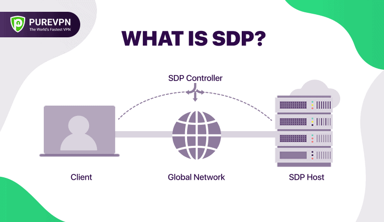 What is SDP