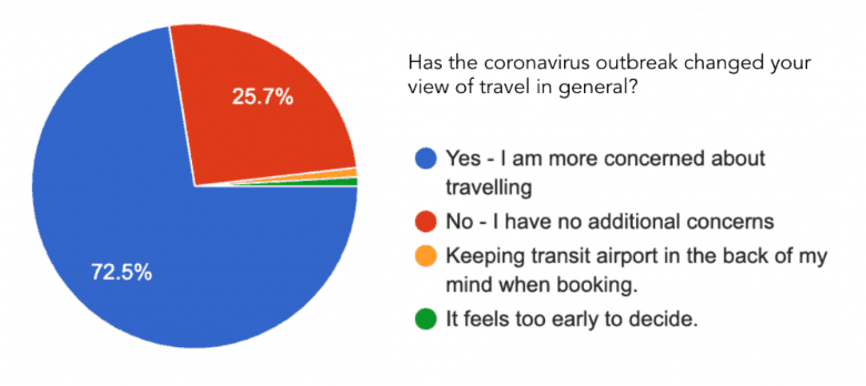 Big seven travel survey