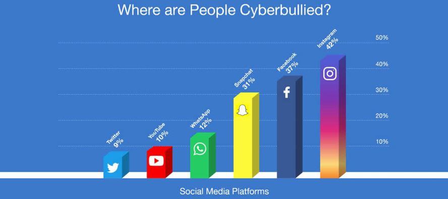 cyberbullying-stats-purevpn
