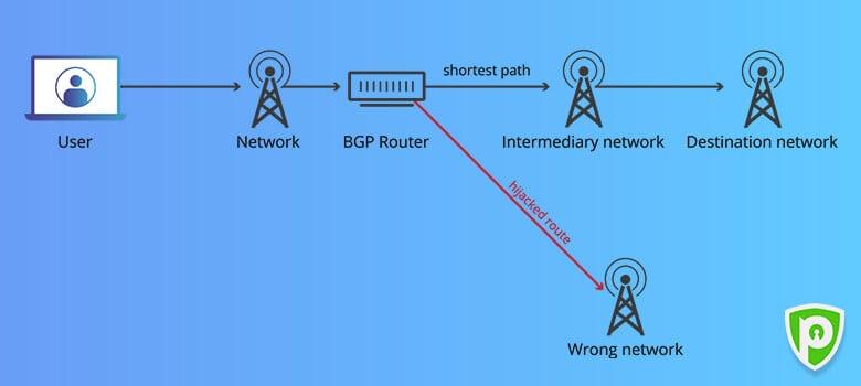 how hackers do bgp hijacking