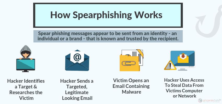 how-spear-phishing-works