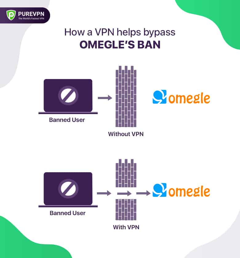 bypass omegle ban using vpn