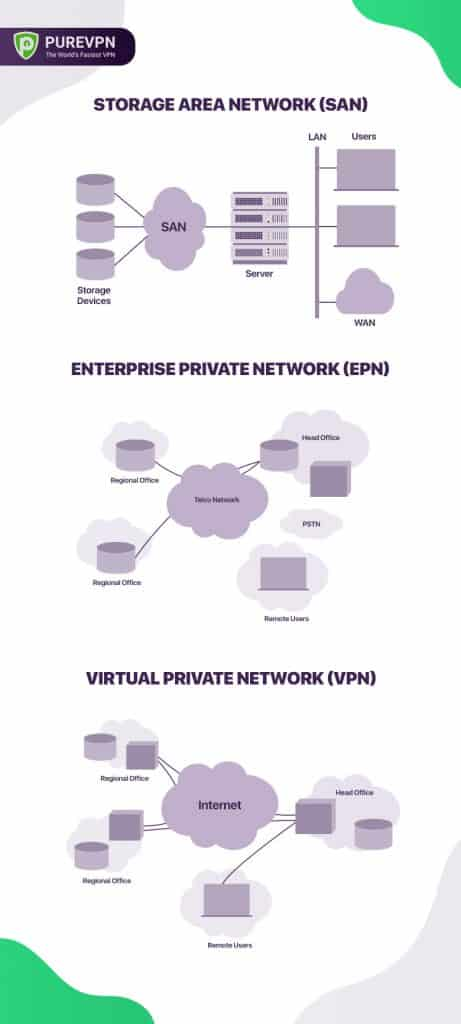 Types of network purpose based